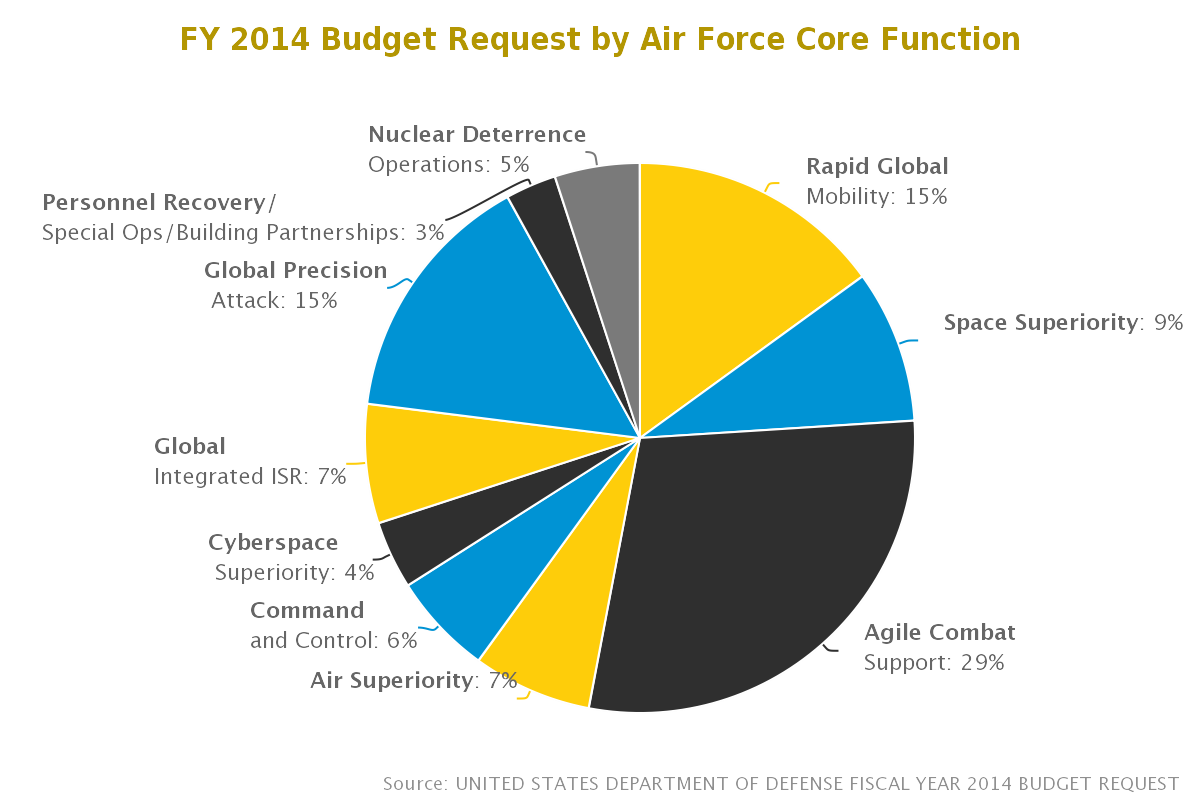 Air Force budget request chart