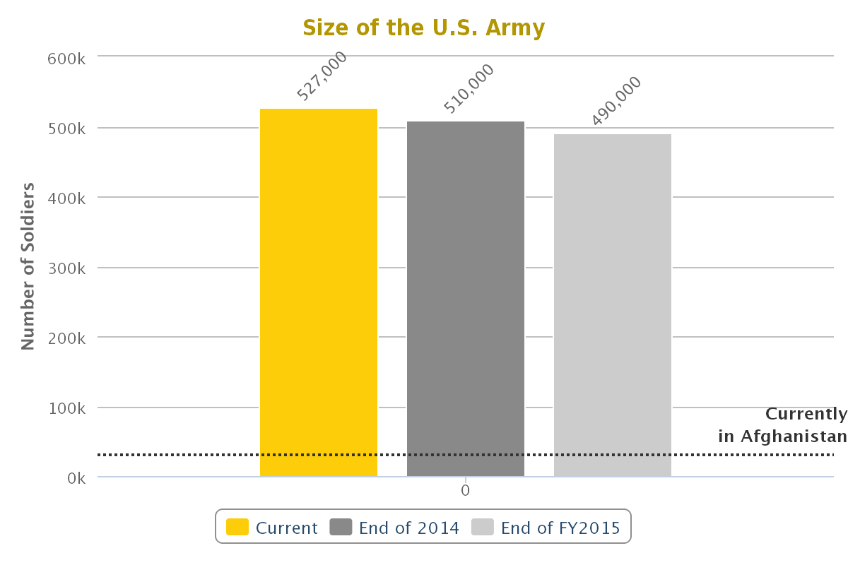Size of the army chart