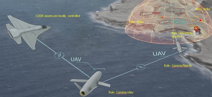 The US Military's Drone Swarm Strategy Just Passed a Key